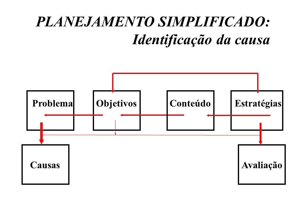 PLANEJAMENTO SIMPLIFICADO: Identificação da causa