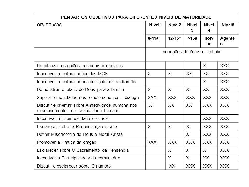 PENSAR OS OBJETIVOS PARA DIFERENTES NÍVEIS DE MATURIDADE