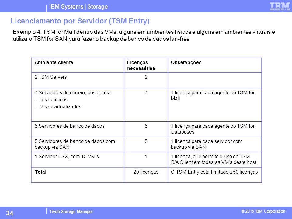 Licenciamento por Servidor (TSM Entry)