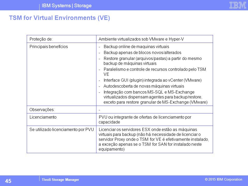 TSM for Virtual Environments (VE)