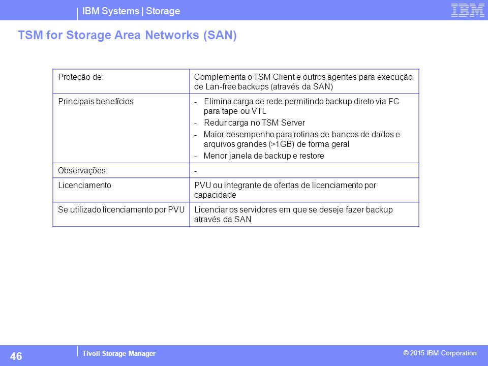 TSM for Storage Area Networks (SAN)