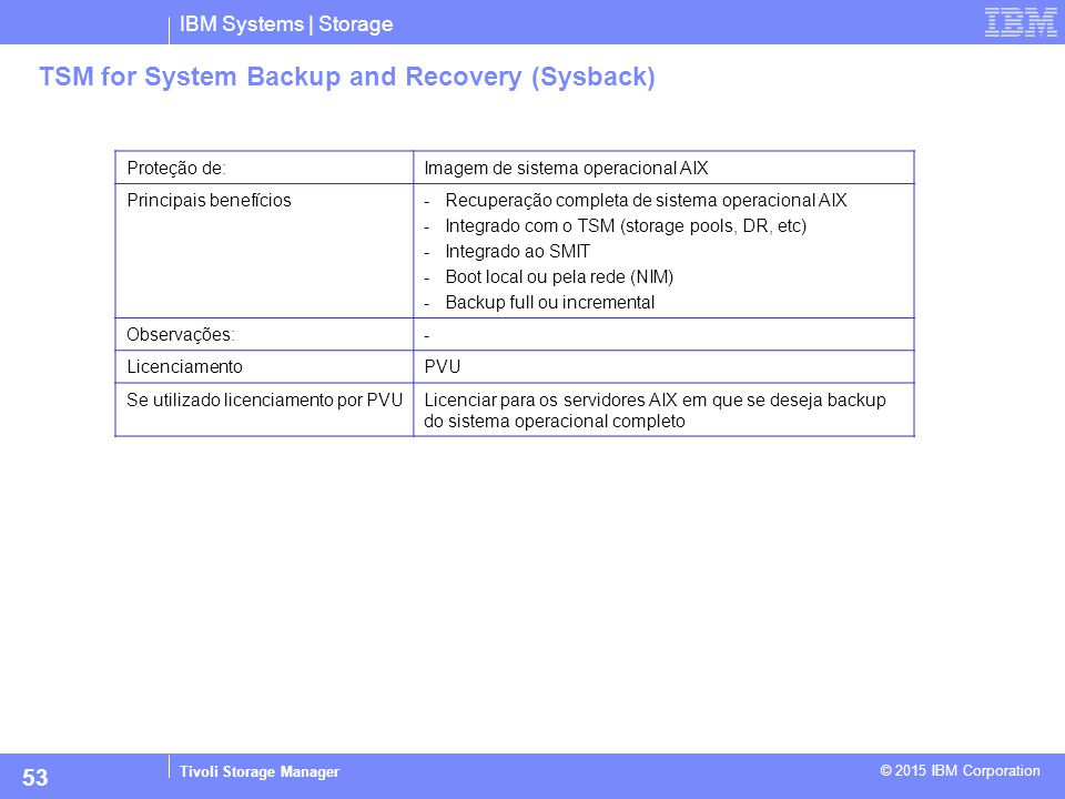TSM for System Backup and Recovery (Sysback)