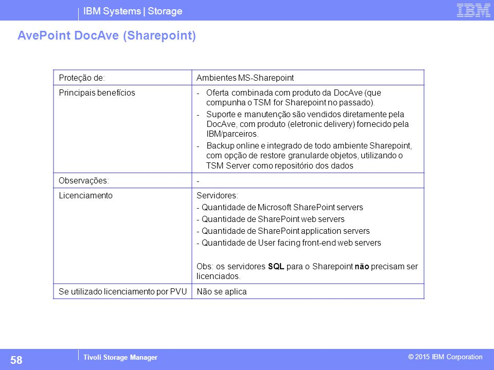 AvePoint DocAve (Sharepoint)