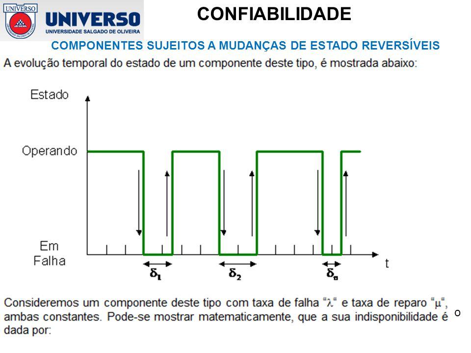 COMPONENTES SUJEITOS A MUDANÇAS DE ESTADO REVERSÍVEIS