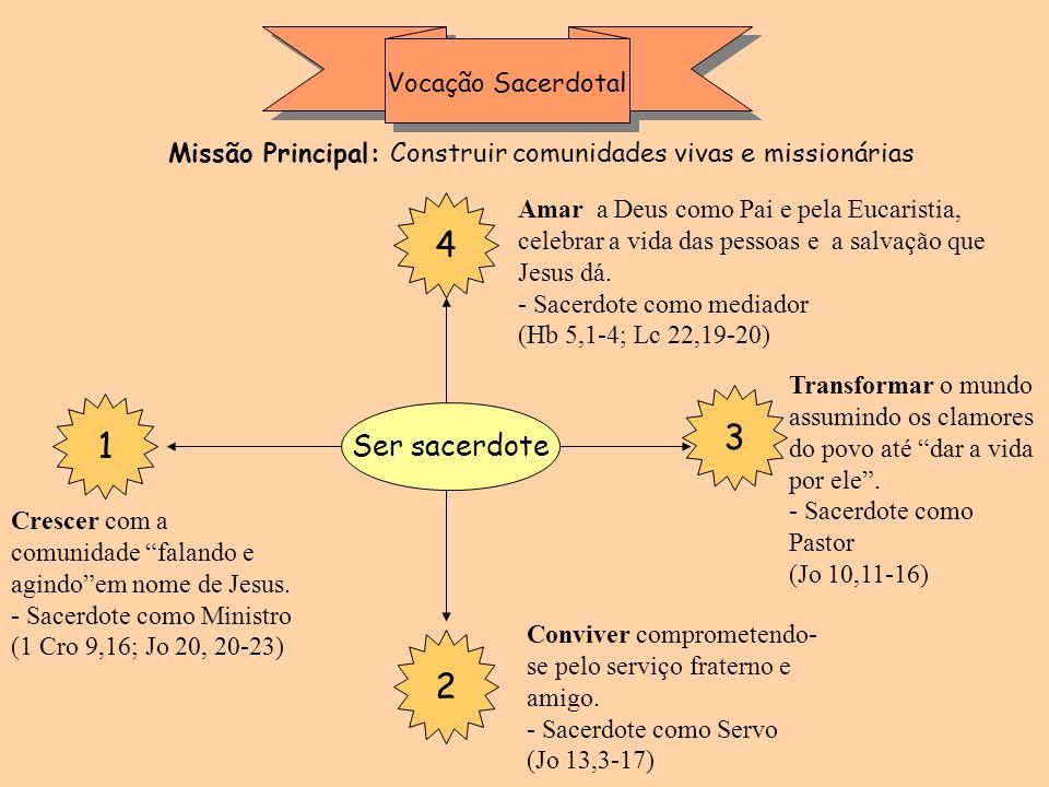 4 3 1 2 Ser sacerdote Vocação Sacerdotal