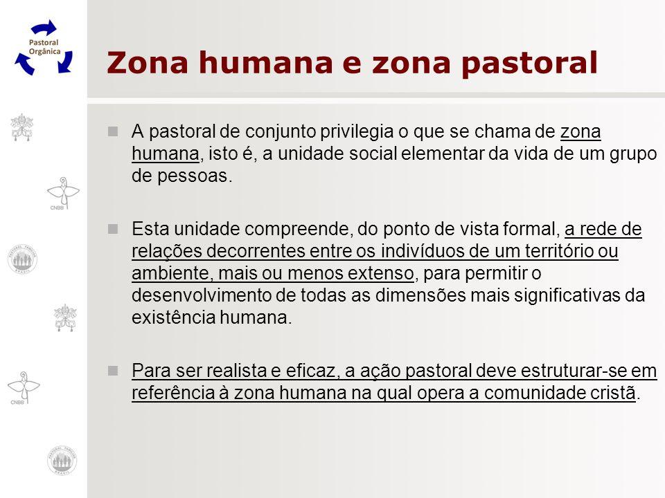 Zona humana e zona pastoral