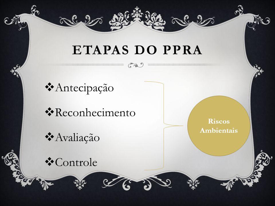 Etapas do PPRA Antecipação Reconhecimento Avaliação Controle