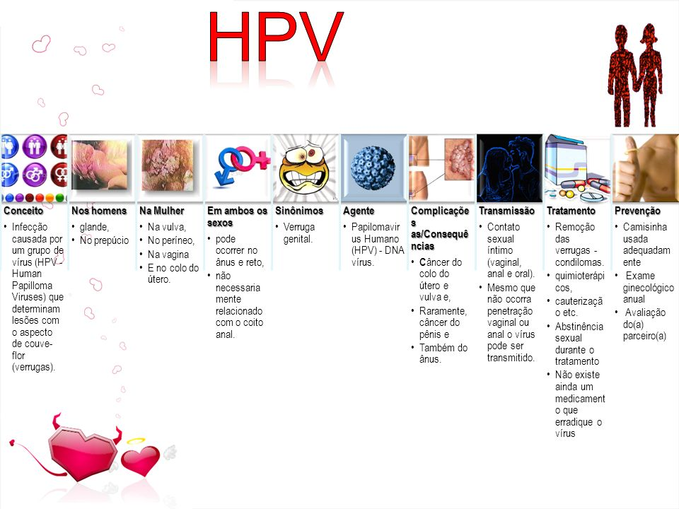 Conceito Infecção causada por um grupo de vírus (HPV - Human Papilloma Viruses) que determinam lesões com o aspecto de couve-flor (verrugas).