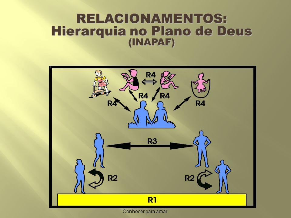 RELACIONAMENTOS: Hierarquia no Plano de Deus