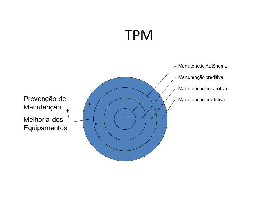 TPM Prevenção de Manutenção Melhoria dos Equipamentos