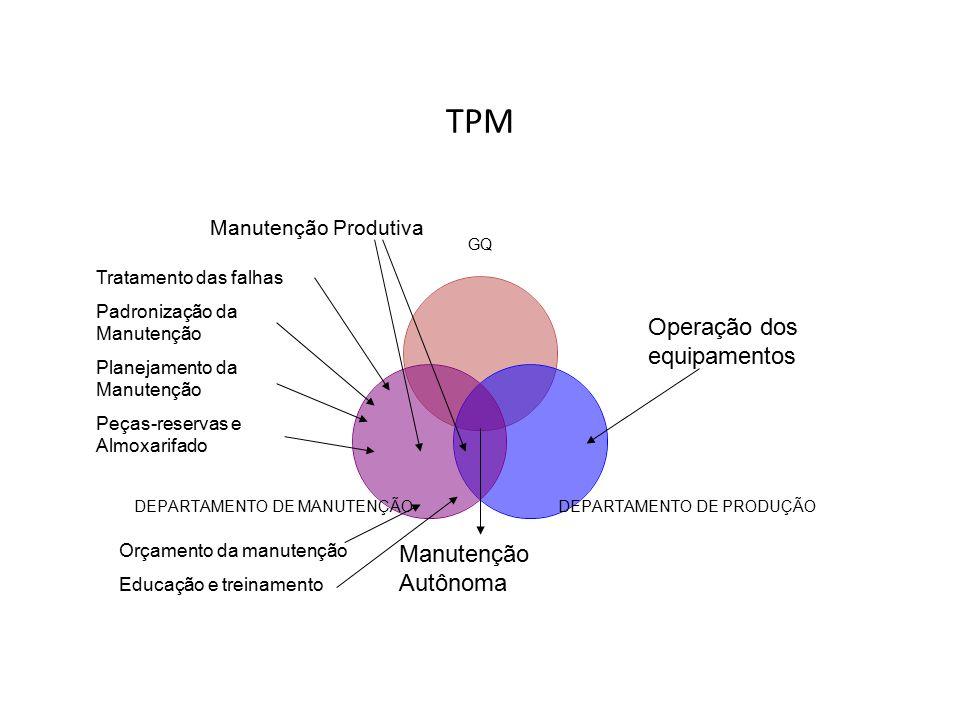 TPM Operação dos equipamentos Manutenção Autônoma Manutenção Produtiva