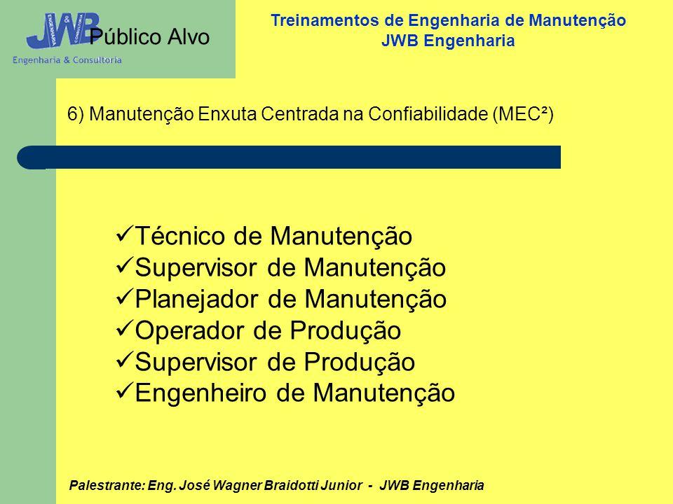 Supervisor de Manutenção Planejador de Manutenção Operador de Produção