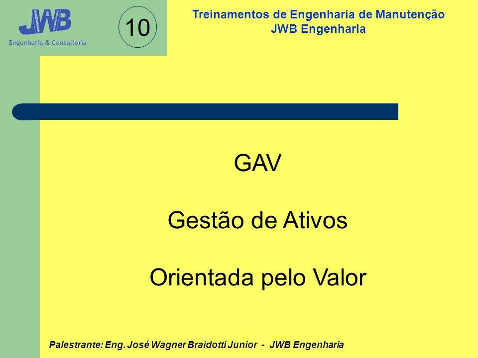 10 GAV Gestão de Ativos Orientada pelo Valor