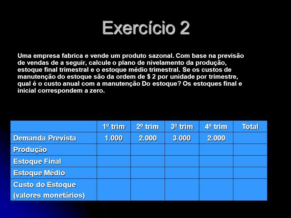 Exercício 2 1º trim 2º trim 3º trim 4º trim Total Demanda Prevista