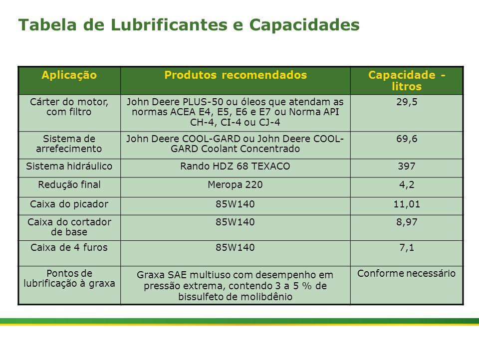 Tabela de Lubrificantes e Capacidades