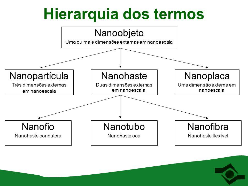 Hierarquia dos termos Nanoobjeto Nanopartícula Nanohaste Nanoplaca