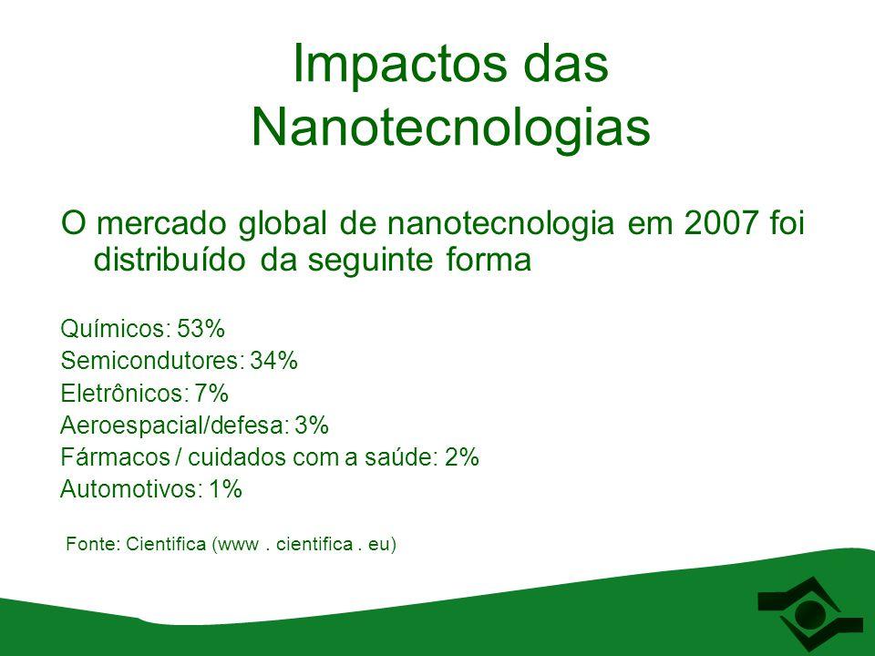 Impactos das Nanotecnologias