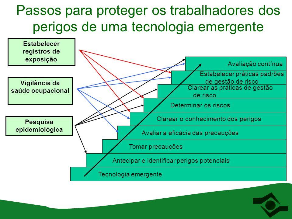 Passos para proteger os trabalhadores dos perigos de uma tecnologia emergente