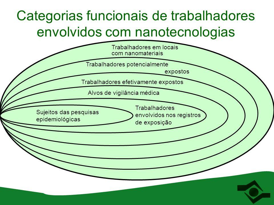 Categorias funcionais de trabalhadores envolvidos com nanotecnologias