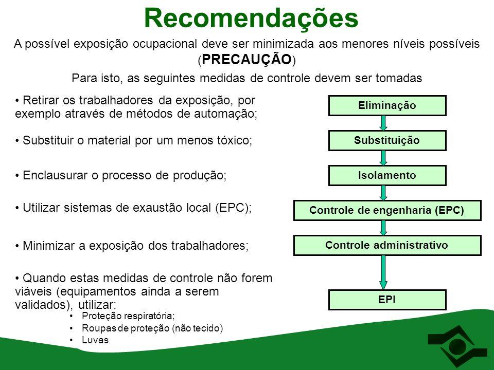 Controle de engenharia (EPC) Controle administrativo
