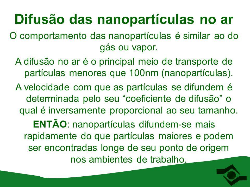 Difusão das nanopartículas no ar