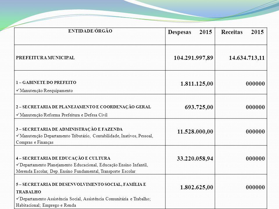 ENTIDADE/ÓRGÃO Despesas 2015. Receitas 2015. PREFEITURA MUNICIPAL. 104.291.997,89. 14.634.713,11.