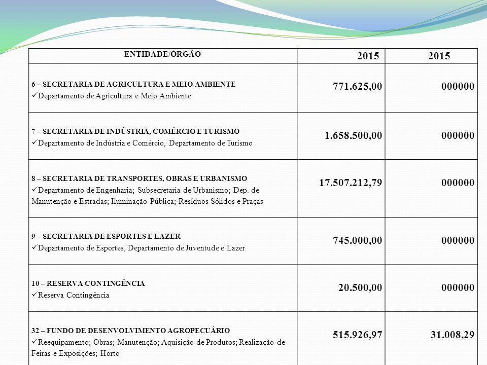 ENTIDADE/ÓRGÃO 2015. 6 – SECRETARIA DE AGRICULTURA E MEIO AMBIENTE. Departamento de Agricultura e Meio Ambiente.