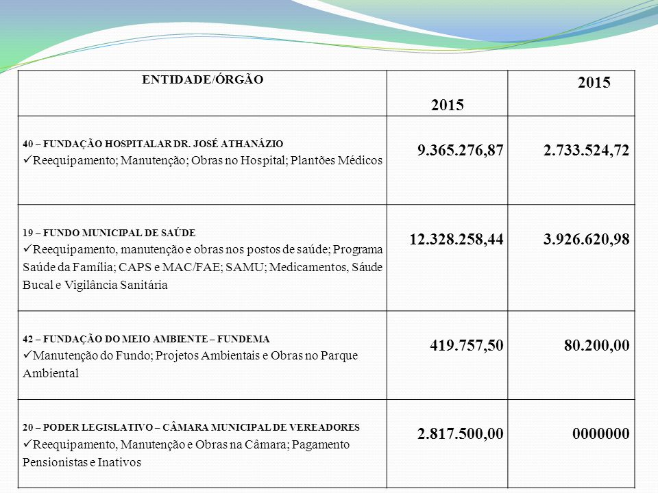 ENTIDADE/ÓRGÃO 2015. 40 – FUNDAÇÃO HOSPITALAR DR. JOSÉ ATHANÁZIO. Reequipamento; Manutenção; Obras no Hospital; Plantões Médicos.