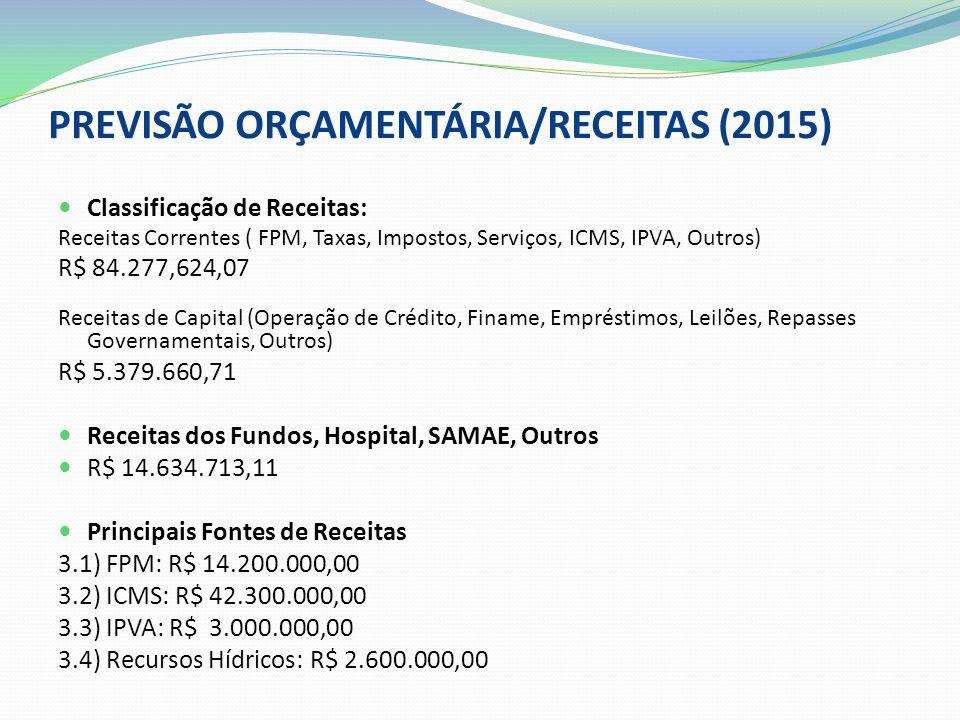 PREVISÃO ORÇAMENTÁRIA/RECEITAS (2015)