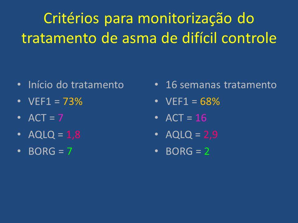Critérios para monitorização do tratamento de asma de difícil controle