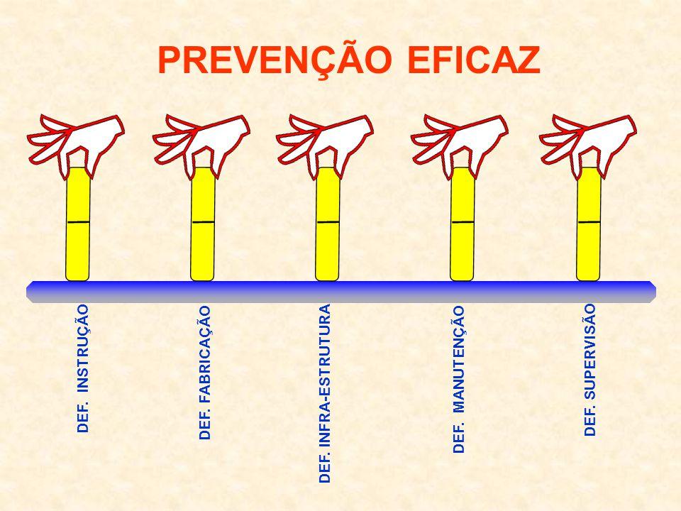 PREVENÇÃO EFICAZ DEF. SUPERVISÃO DEF. INSTRUÇÃO DEF. MANUTENÇÃO