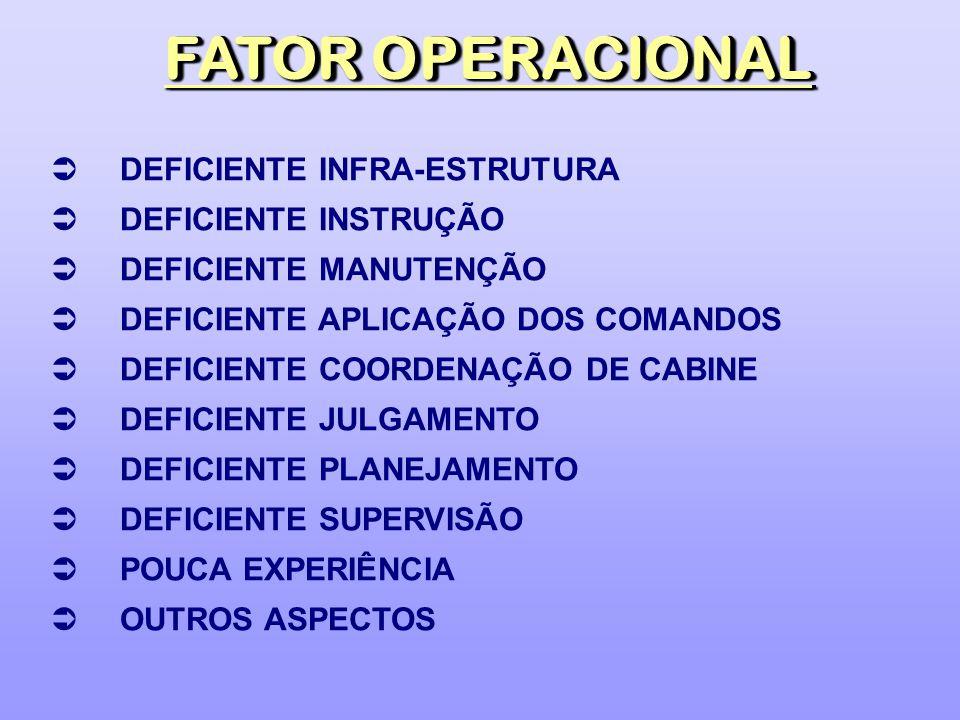 FATOR OPERACIONAL DEFICIENTE INFRA-ESTRUTURA DEFICIENTE INSTRUÇÃO