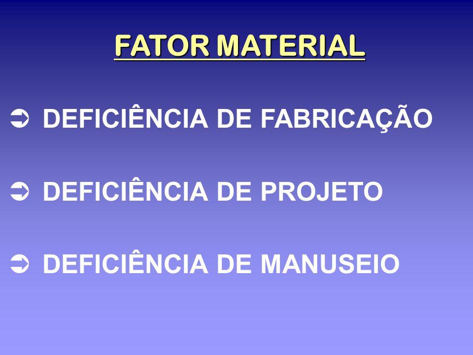 FATOR MATERIAL DEFICIÊNCIA DE FABRICAÇÃO DEFICIÊNCIA DE PROJETO