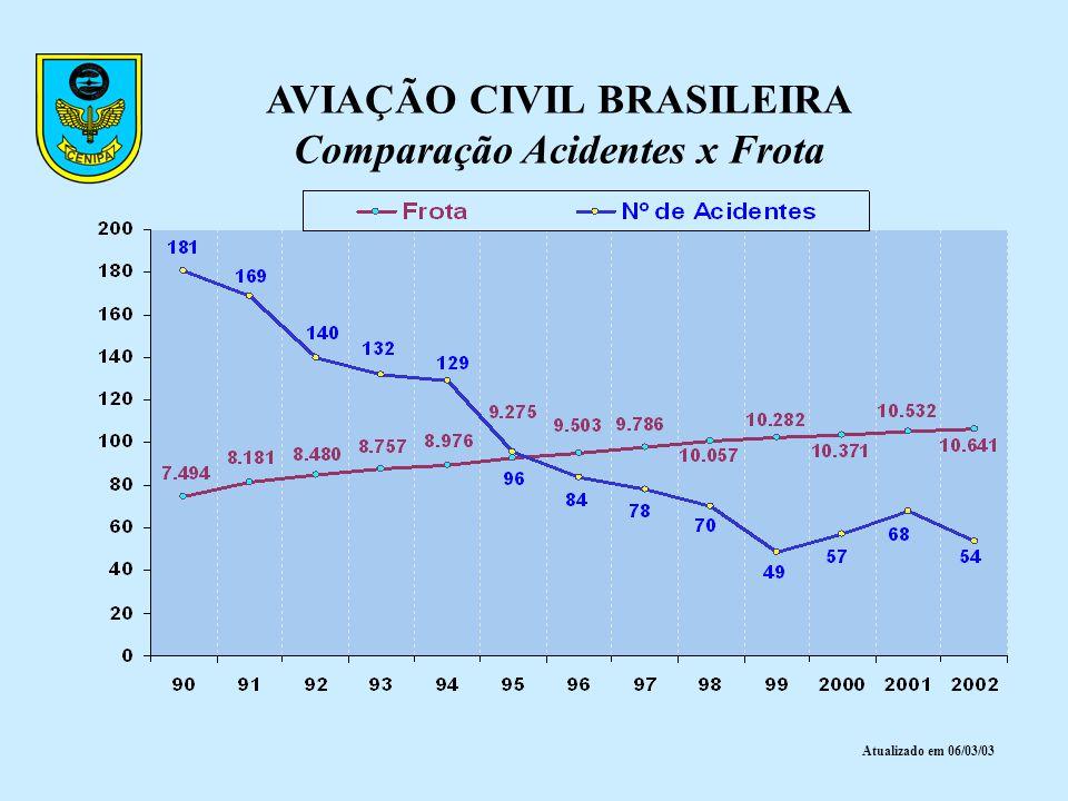 AVIAÇÃO CIVIL BRASILEIRA Comparação Acidentes x Frota