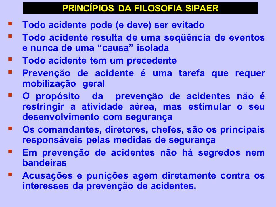 PRINCÍPIOS DA FILOSOFIA SIPAER