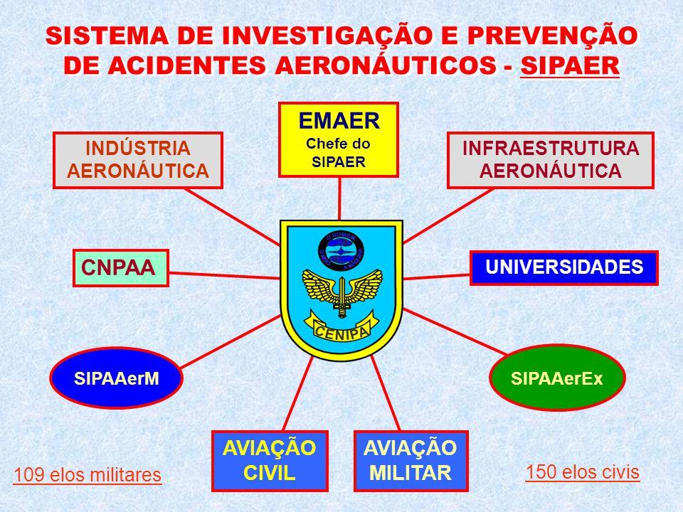 SISTEMA DE INVESTIGAÇÃO E PREVENÇÃO DE ACIDENTES AERONÁUTICOS - SIPAER