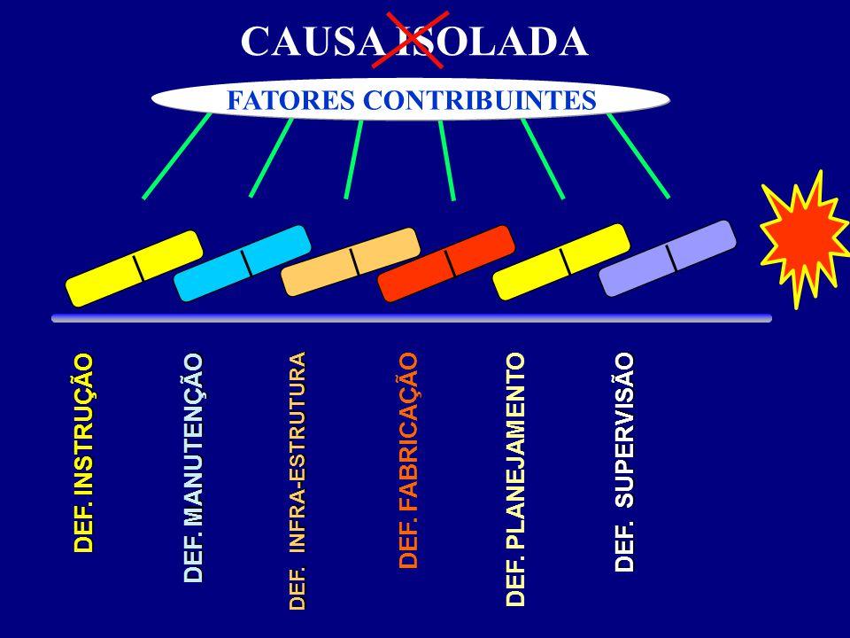 FATORES CONTRIBUINTES