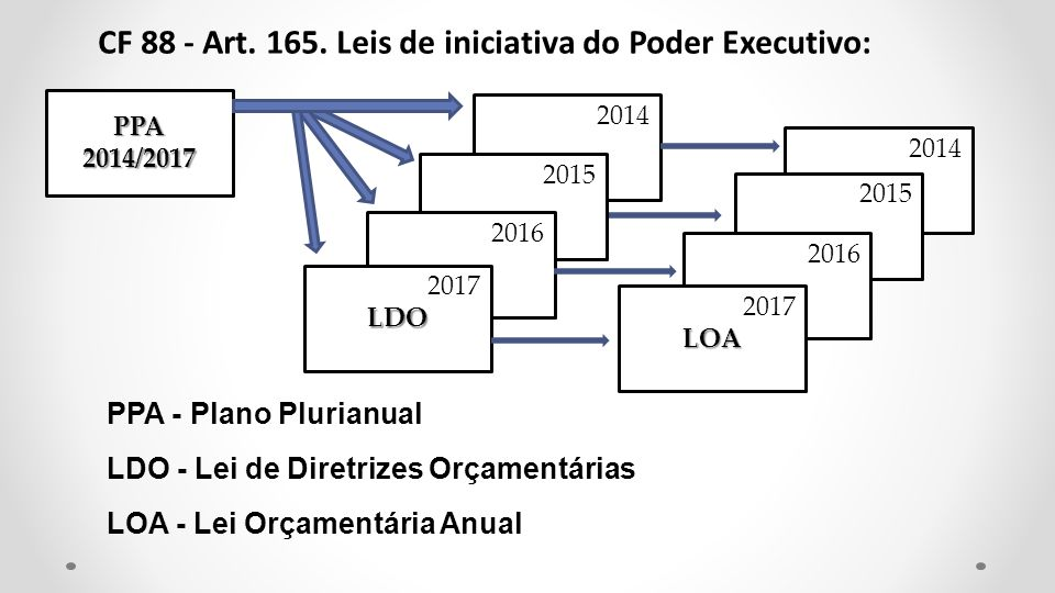 CF 88 - Art. 165. Leis de iniciativa do Poder Executivo: