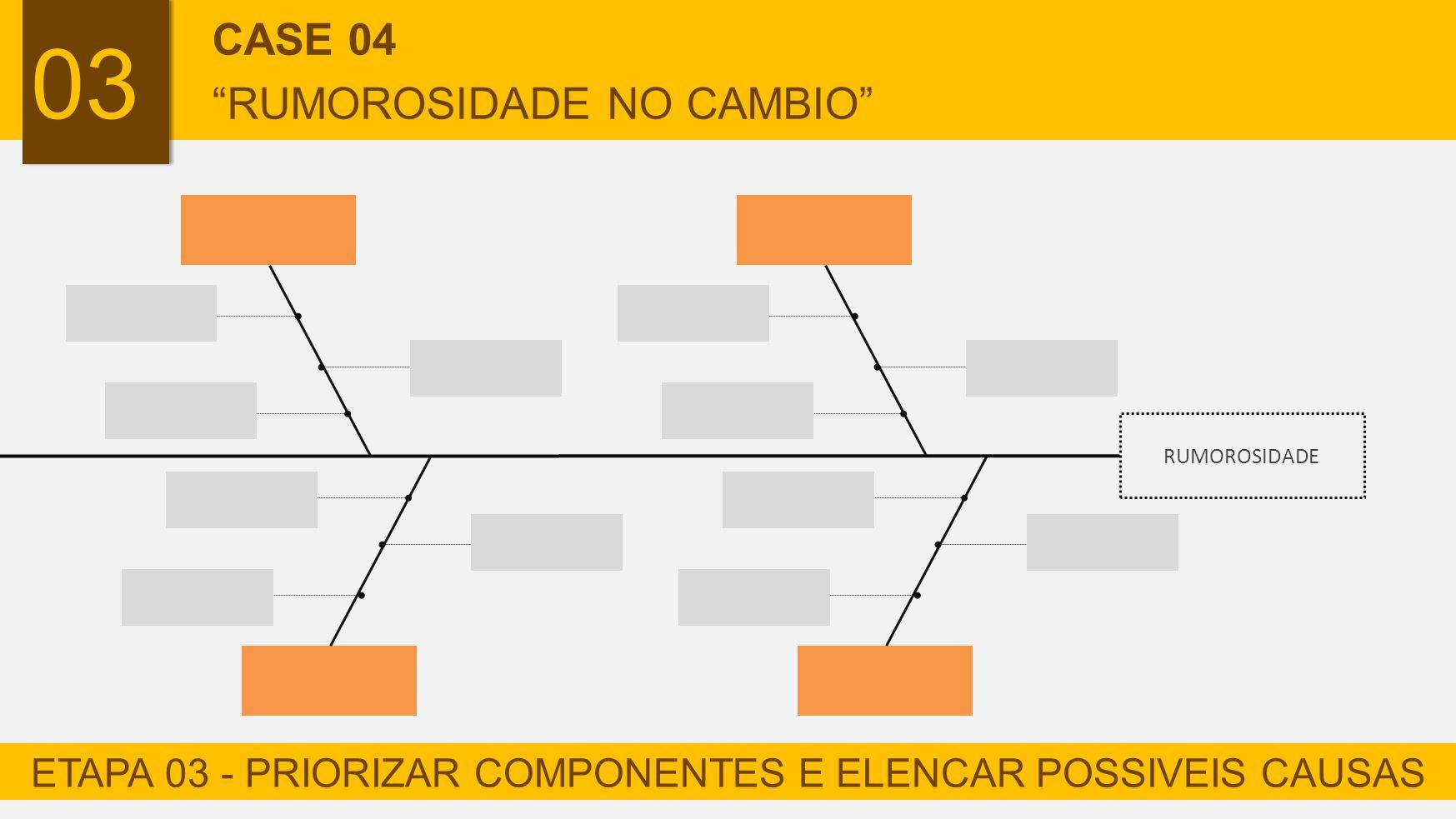 ETAPA 03 - PRIORIZAR COMPONENTES E ELENCAR POSSIVEIS CAUSAS
