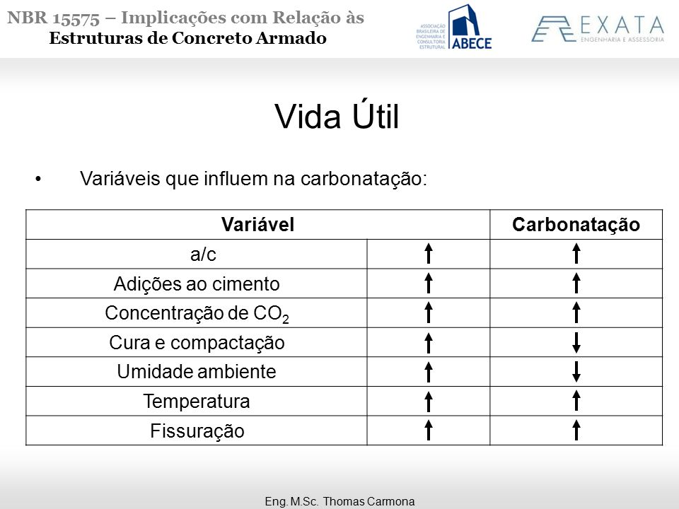 Vida Útil Variáveis que influem na carbonatação: Variável Carbonatação