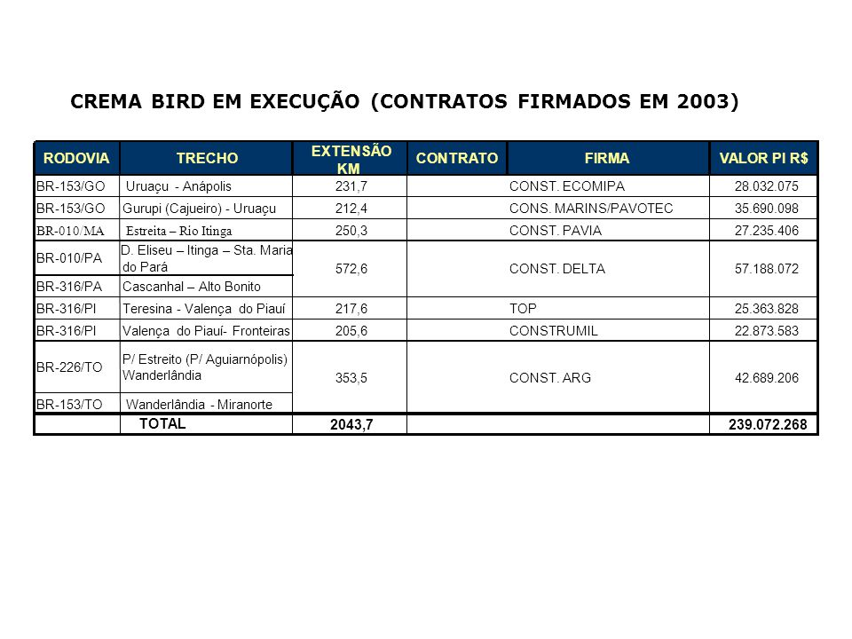 CREMA BIRD EM EXECUÇÃO (CONTRATOS FIRMADOS EM 2003)