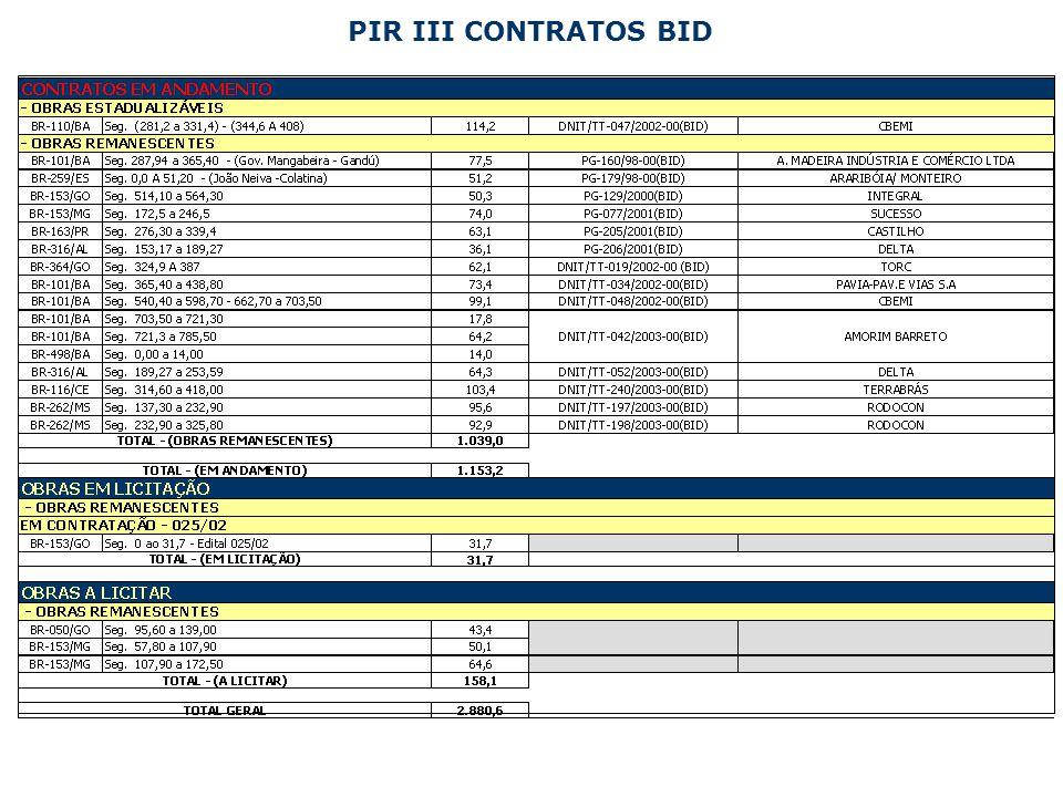 PIR III CONTRATOS BID