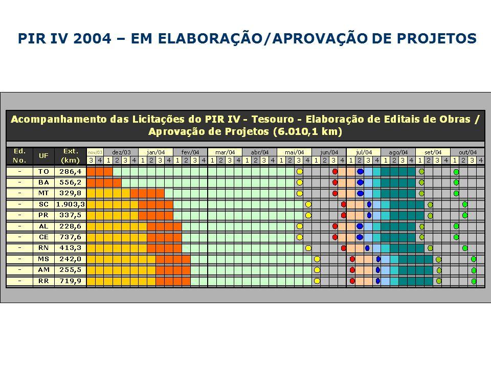 PIR IV 2004 – EM ELABORAÇÃO/APROVAÇÃO DE PROJETOS