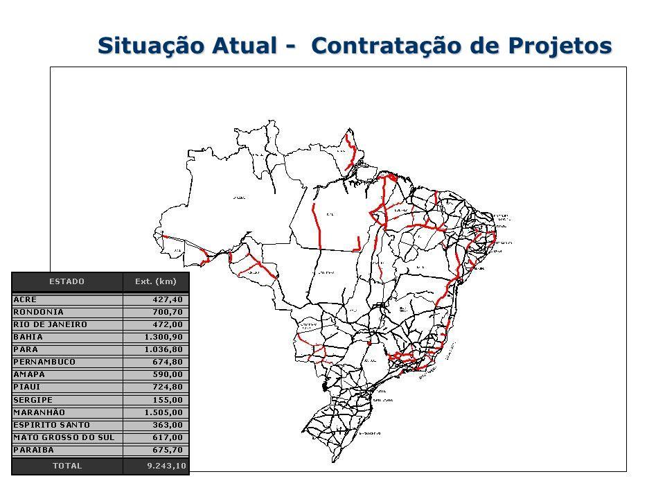 Situação Atual - Contratação de Projetos