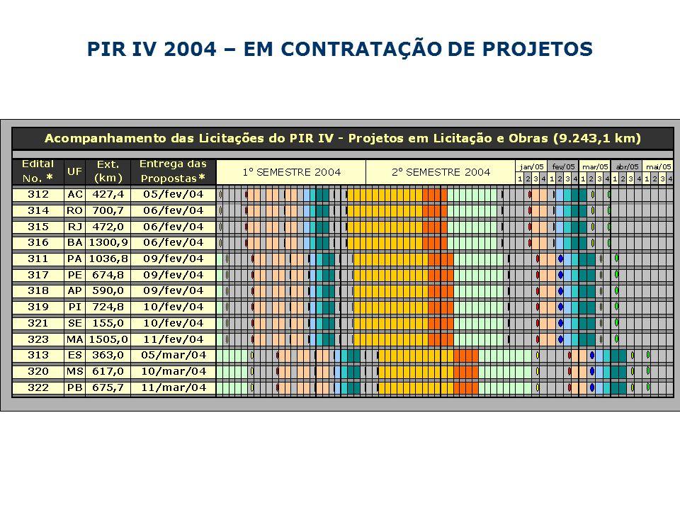 PIR IV 2004 – EM CONTRATAÇÃO DE PROJETOS