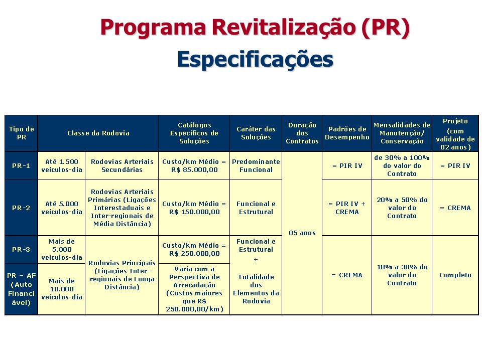 Programa Revitalização (PR) Especificações