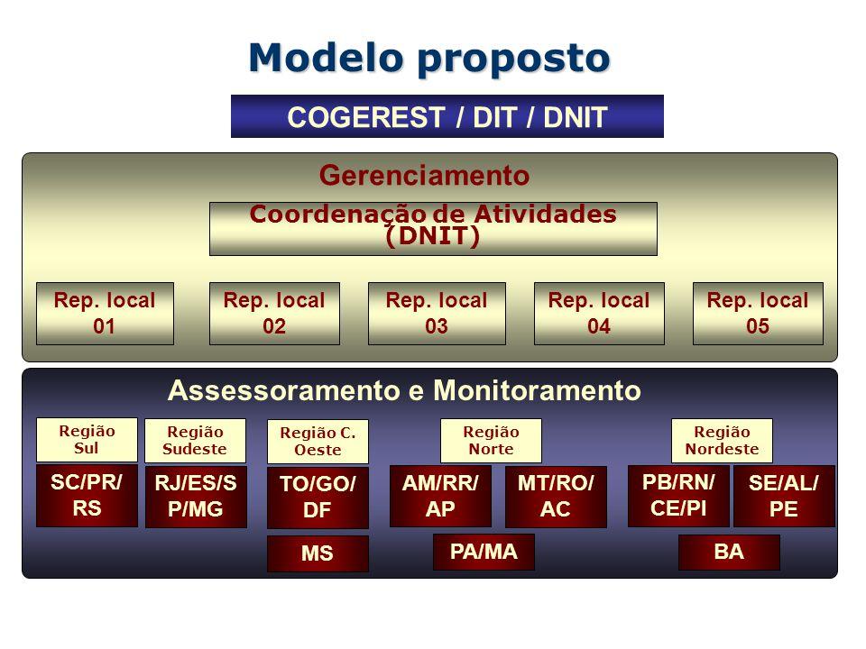 Coordenação de Atividades (DNIT)