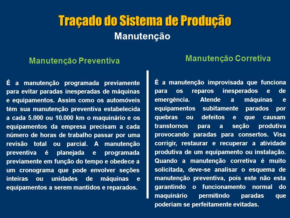 Traçado do Sistema de Produção