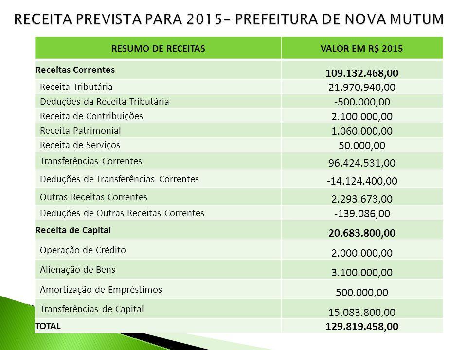 RECEITA PREVISTA PARA 2015- PREFEITURA DE NOVA MUTUM