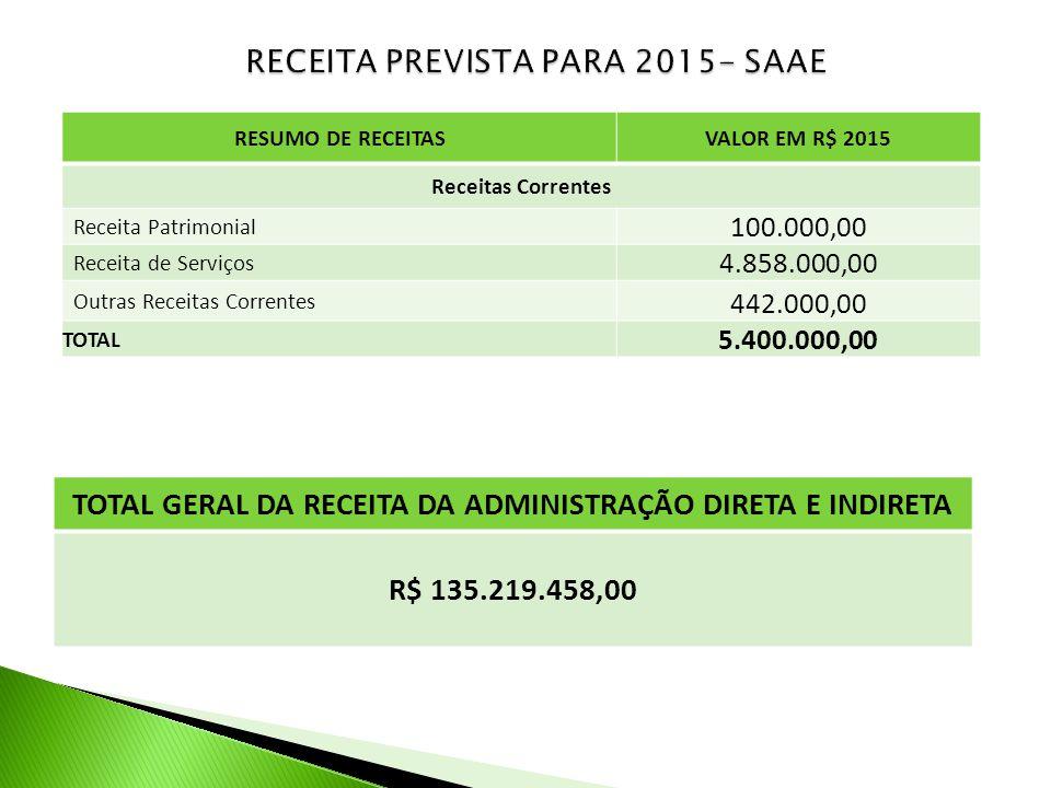 RECEITA PREVISTA PARA 2015- SAAE